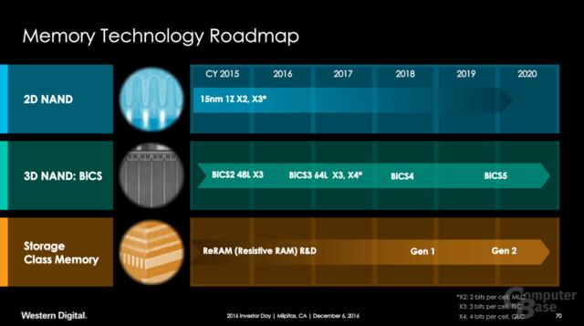 Roadmap für NAND-Flash und ReRAM