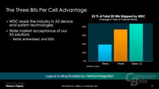 15nm 1Z als erfolgreichste 2D-NAND-Generation