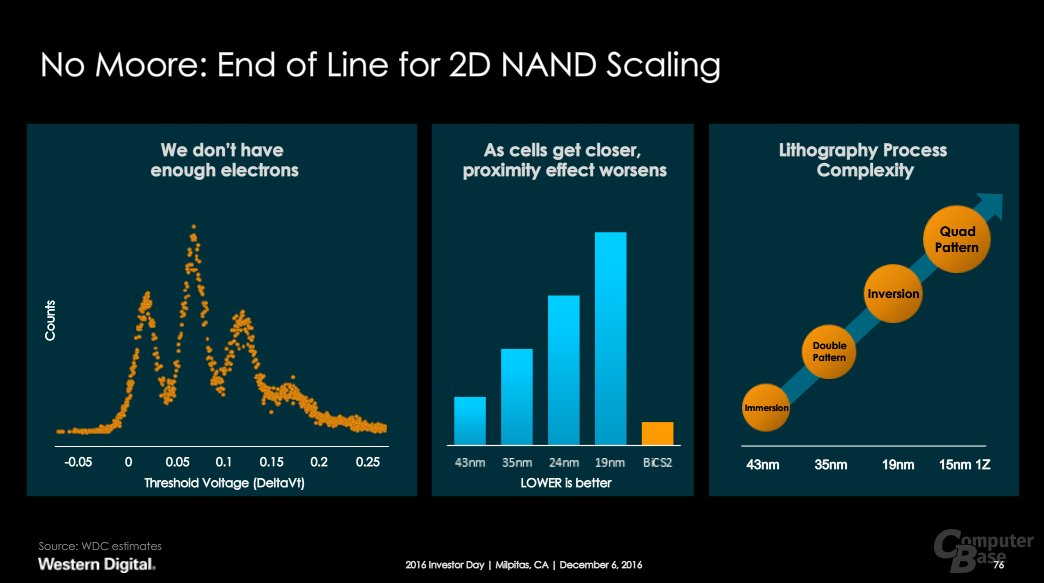 2D-NAND am Limit