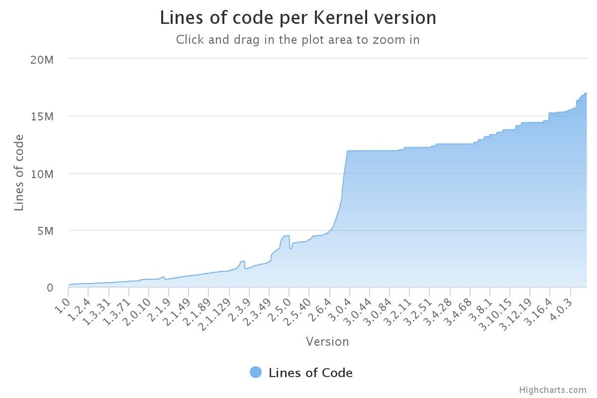 LoC-Entwicklung seit 1991