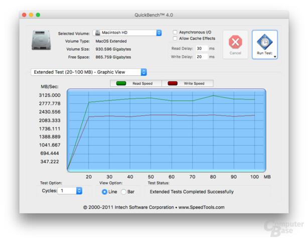 Die Leistung der SSD ist sehr hoch