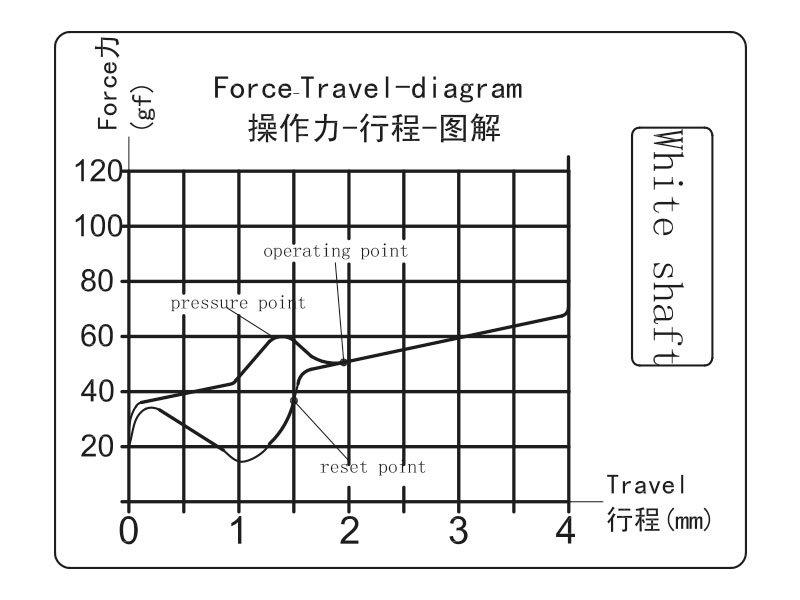 Kraftdiagramm der Kailh White