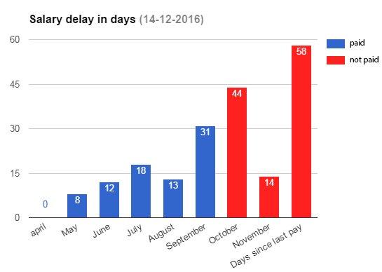 Grafik über Zahlungsverzögerungen