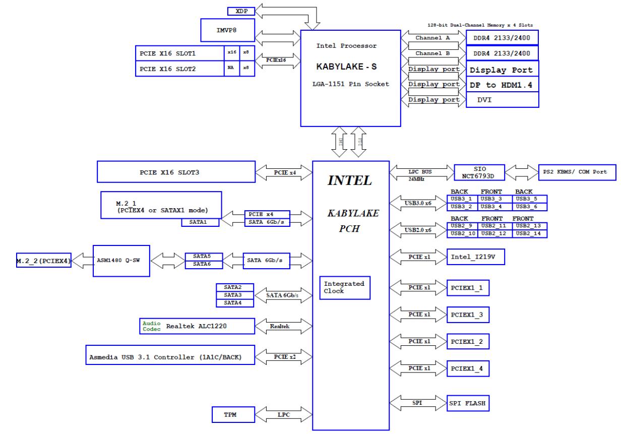 Blockdiagramm und PCIe-Lane-Verteilung beim Asus Prime Z270-A (Bild ...