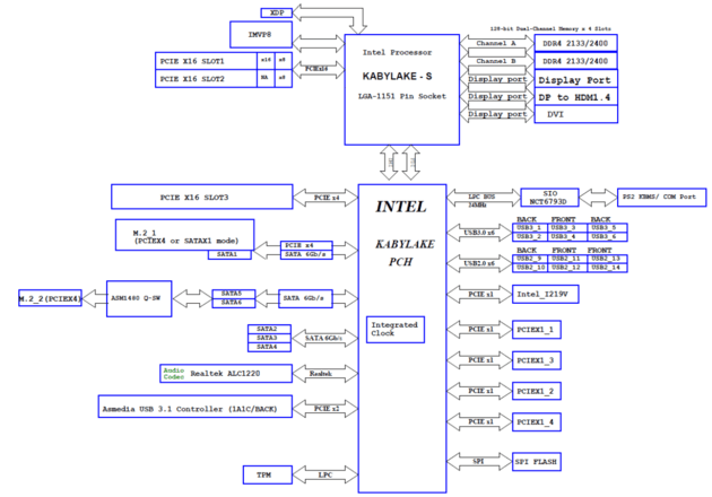 Blockdiagramm und PCIe-Lane-Verteilung beim Asus Prime Z270-A