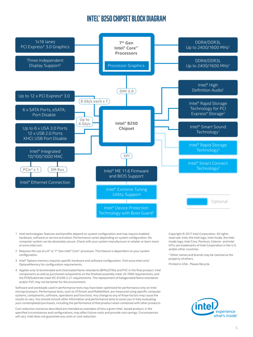 B250-Chipsatz: Blockdiagramm