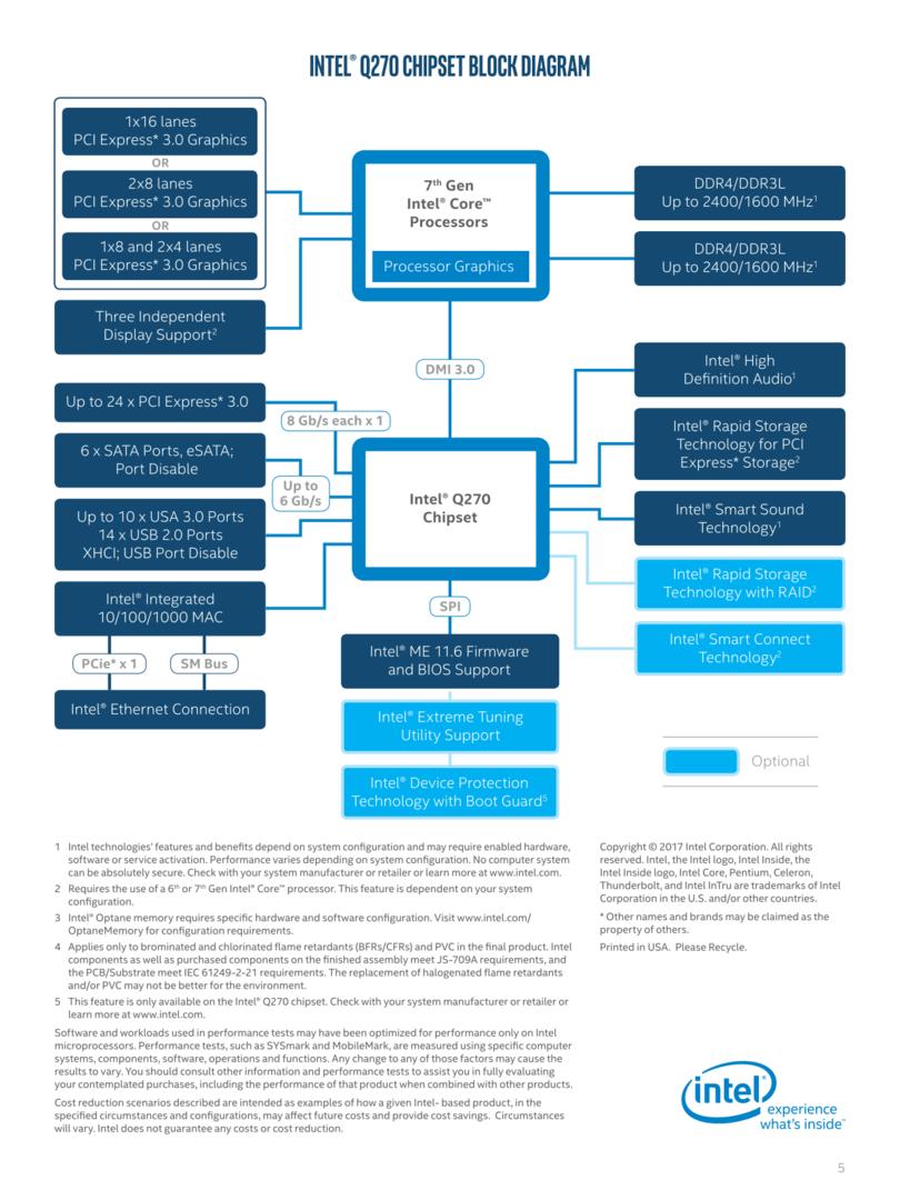 Q270-Chipsatz: Blockdiagramm