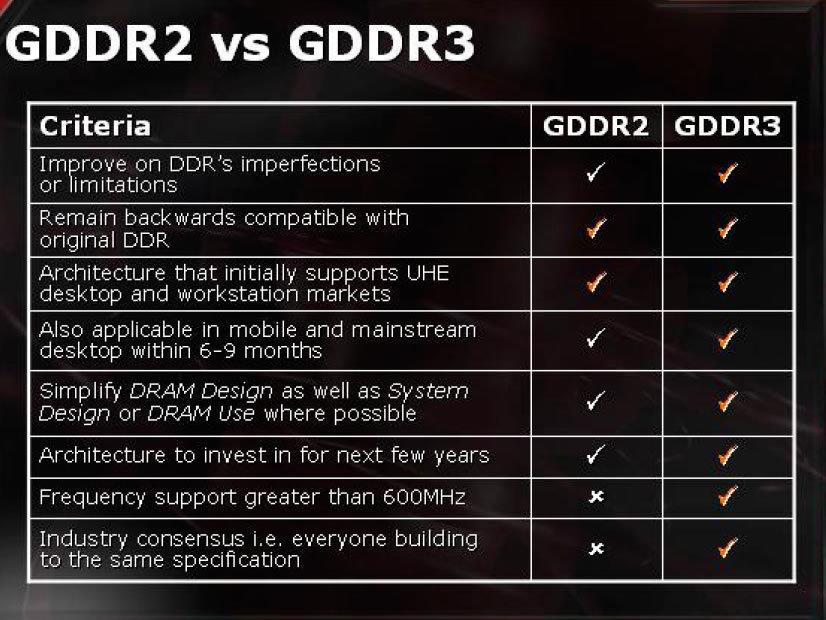 ATi Präsentation: GDDR2 vs GDDR3