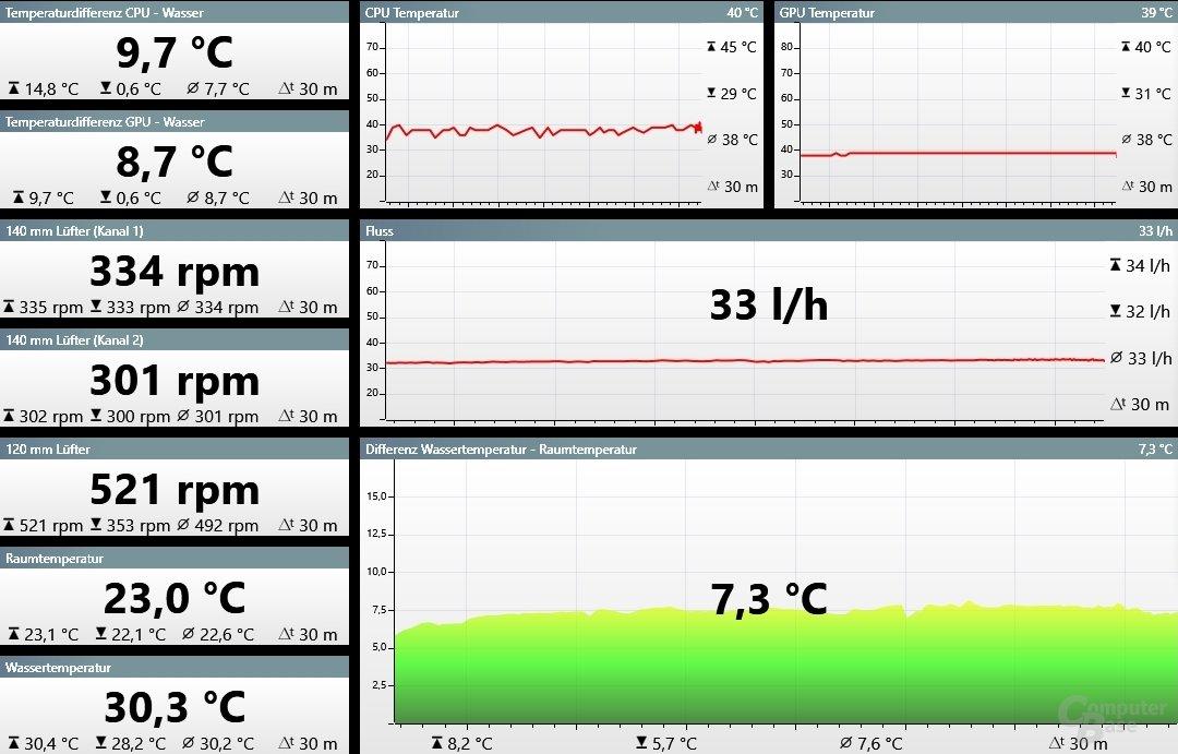 OSD-Auszug: GTX 1080 nach 30 Min Belastung bei 2,1 GHz