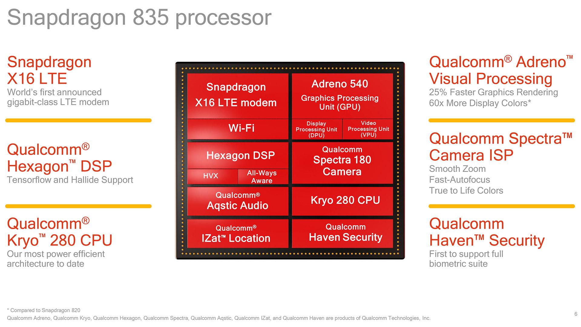 Snapdragon 835 SoC