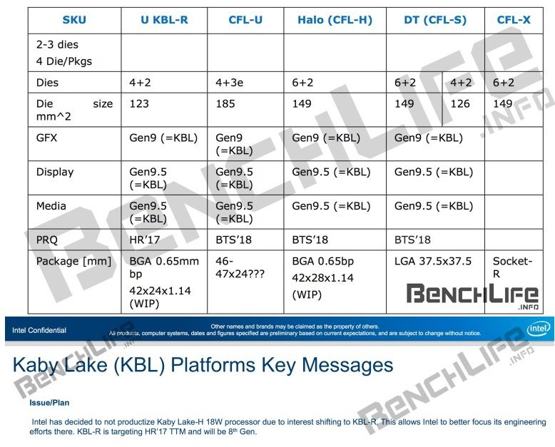 Kaby Lake Refresh wird Core ix-8000