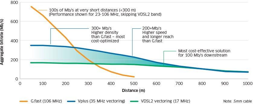 Super-Vectoring und G.Fast im Vergleich. VPlus ist in diesem Fall die Super-Vectoring-Variante von Nokia Networks.