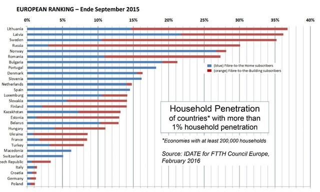 Im 2015er Ranking liegt Deutschland bei der Anzahl der FTTH-Anschlüsse auf dem vorletzten Platz der erfassten Staaten.