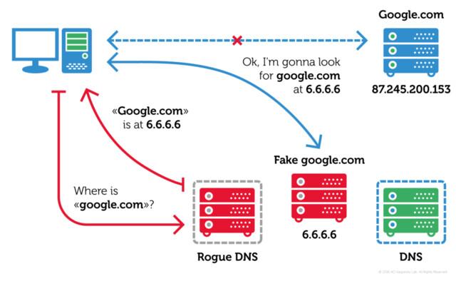 DNS-Hijack
