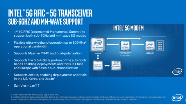 Aufbau von Gold Ridge, RFICs, AP und LTE-Modem