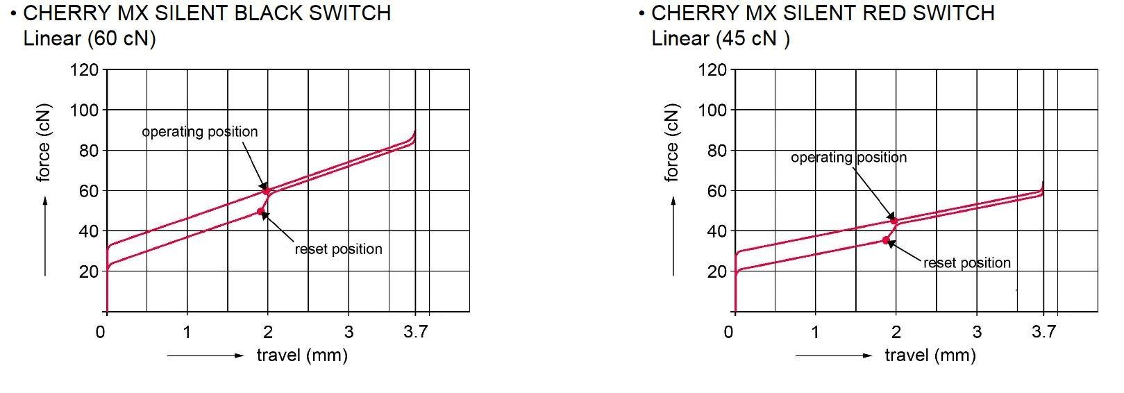 Kraftdiagramm Cherry MX Red & Black