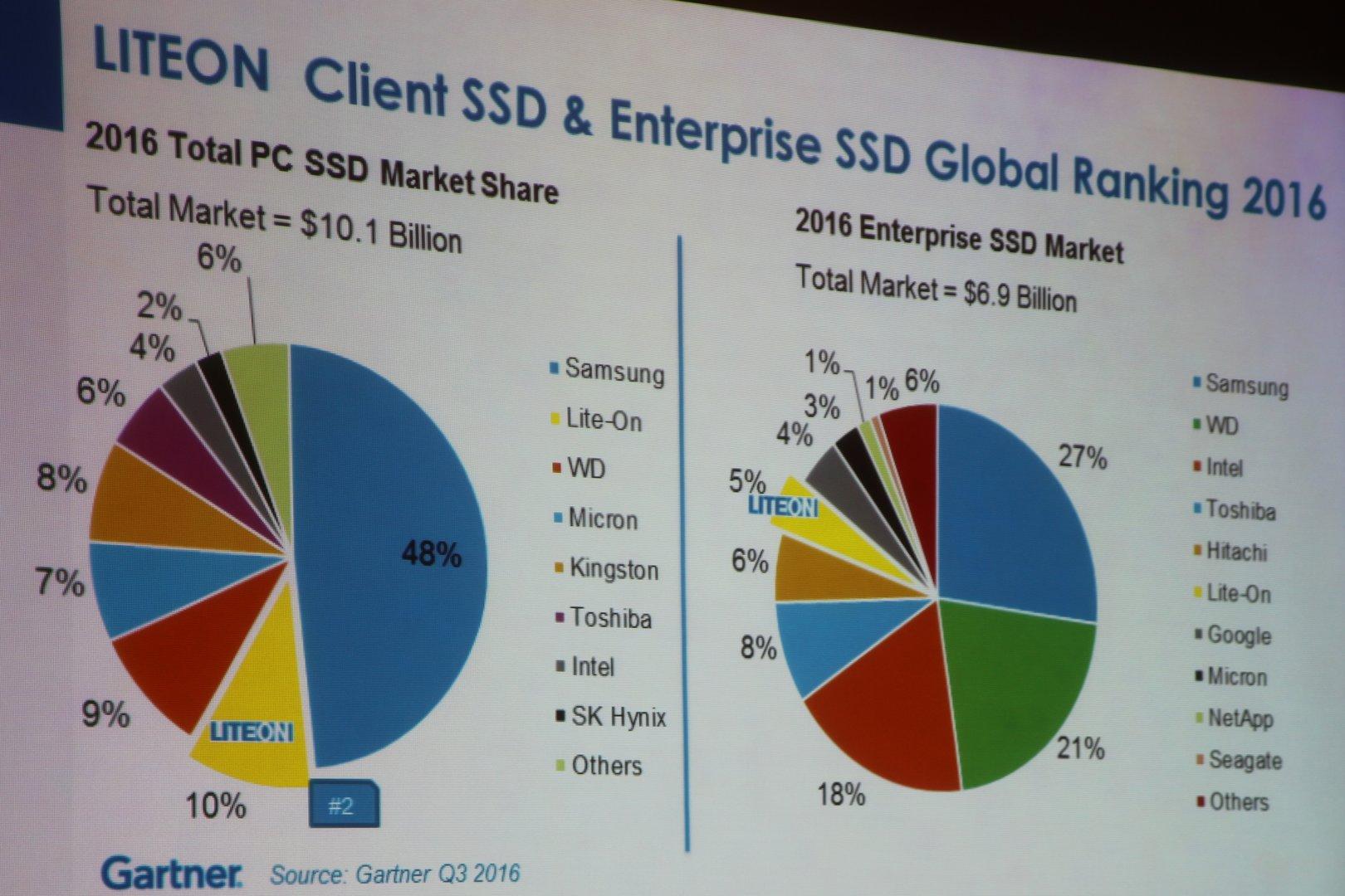 SSD-Marktanteile von Lite-On (Plextor)