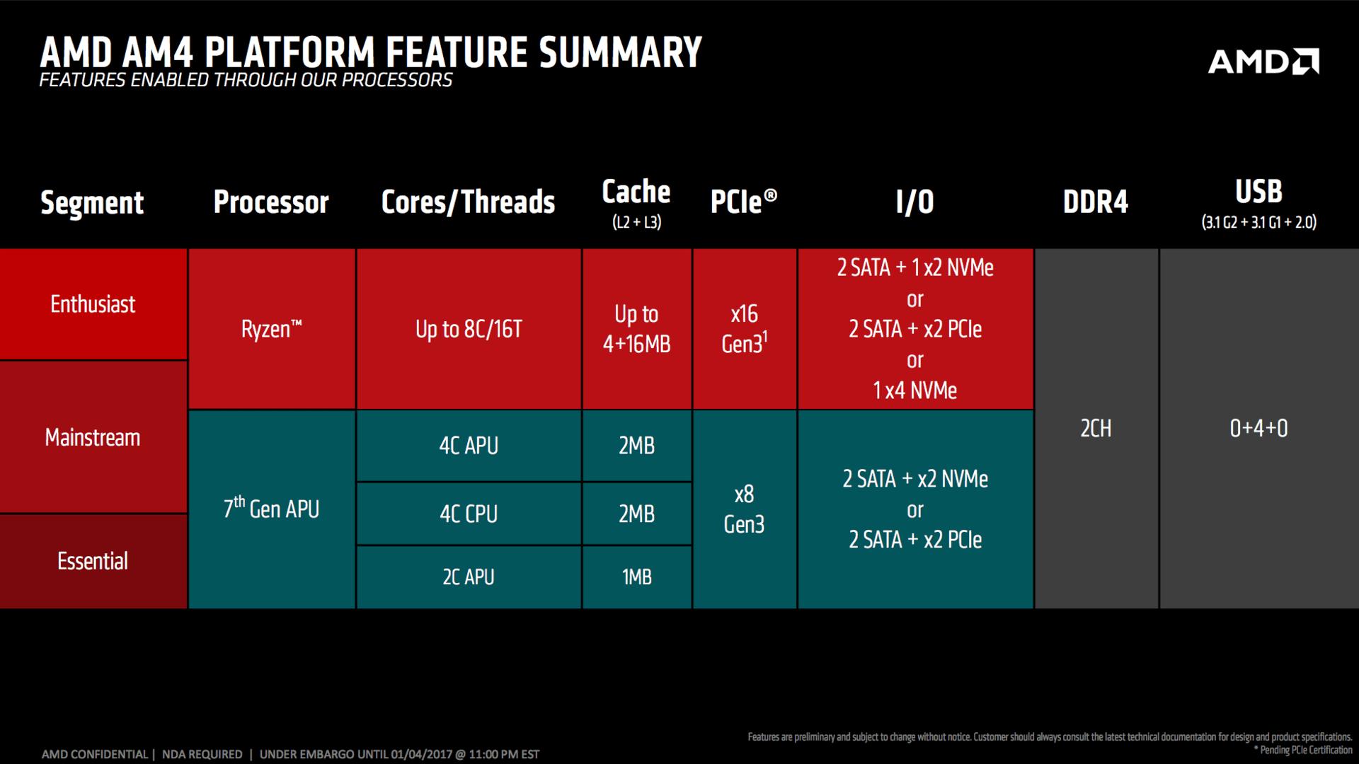 Features der Prozessoren