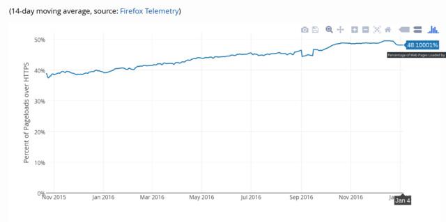 Fast die Hälfte von Firefox ausgelieferter Seiten verschlüsselt