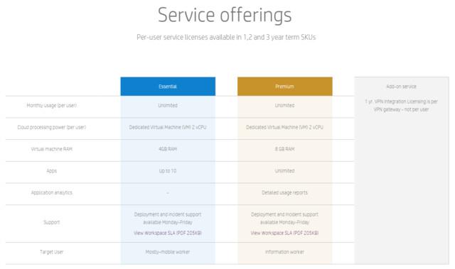 Übersicht über die Pakete von HP Workspace