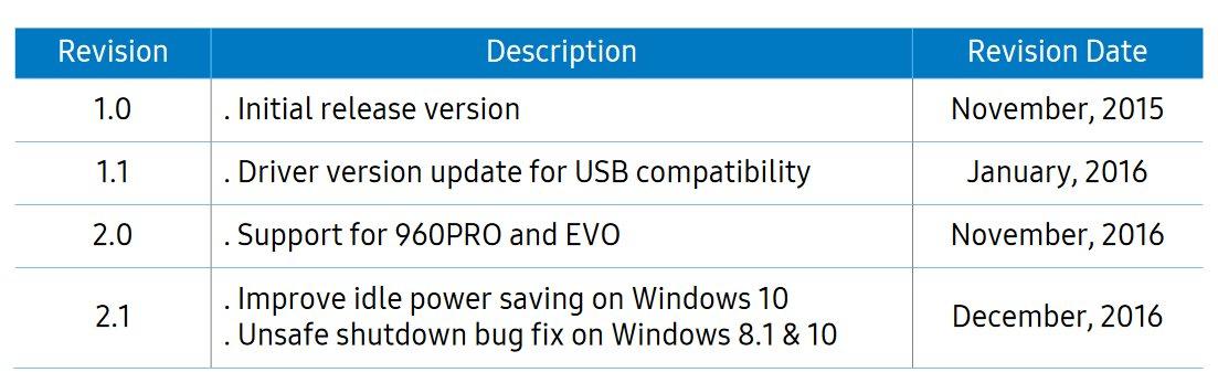 Änderungen mit NVMe-Treiber 2.1