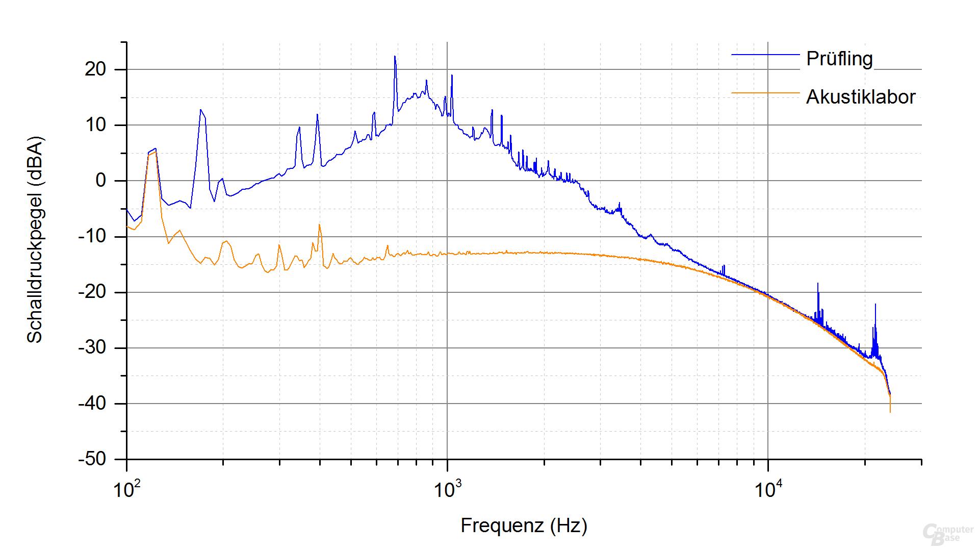 EVGA 500 BQ Frequenzspektrum (Last 3)