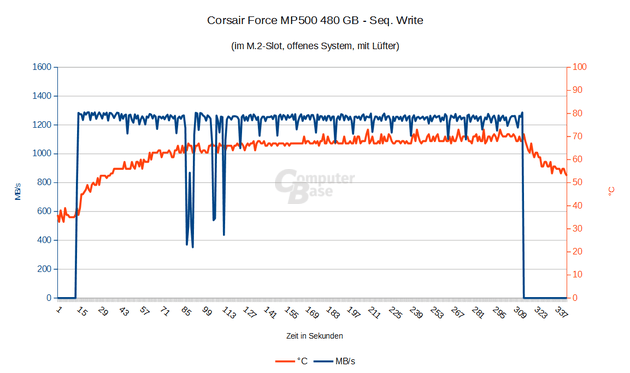 Corsair Force MP500 Seq. Write mit Lüfter