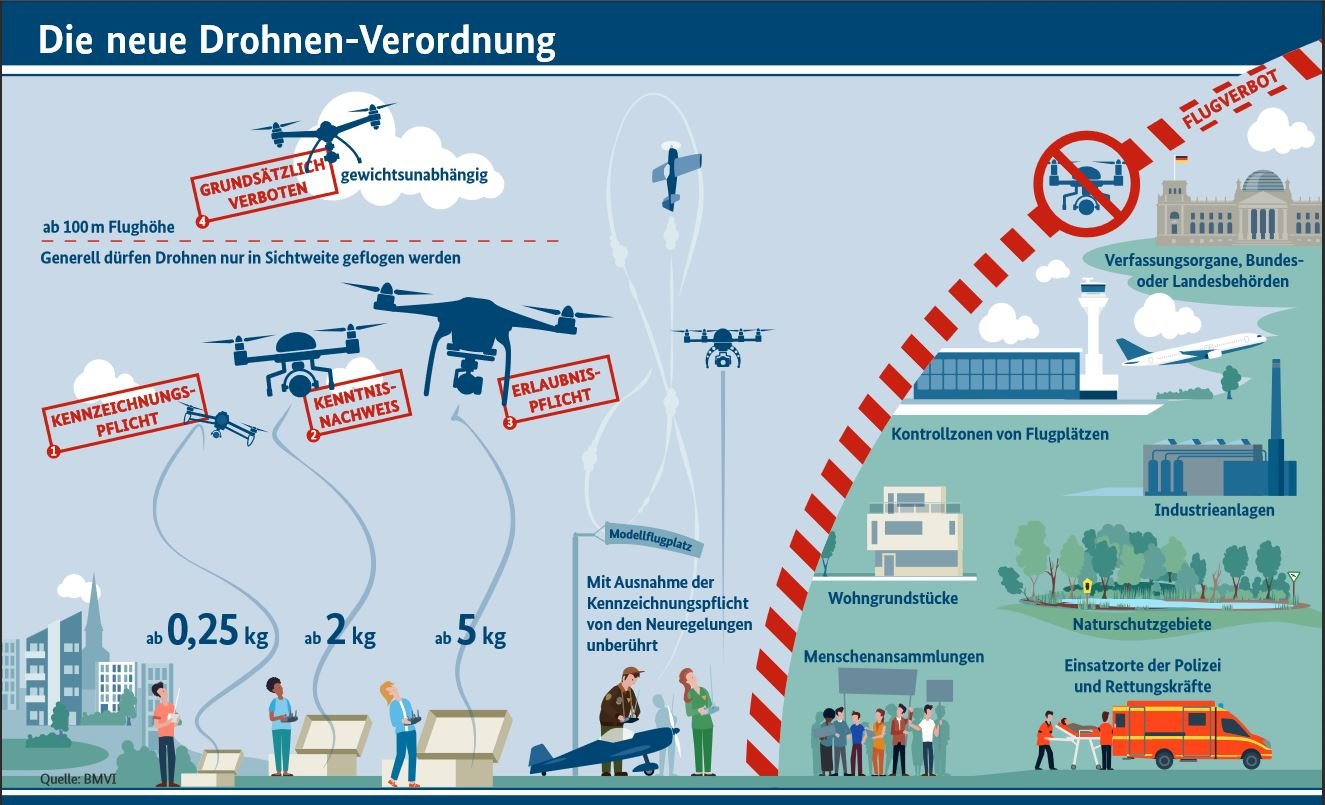 Schaubild zur Verordnung zur Regelung des Betriebs von unbemannten Fluggeräten