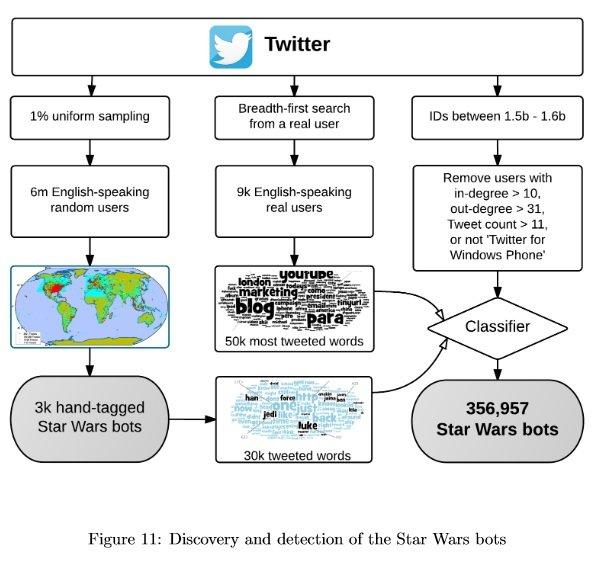 Grafik der Entdeckung