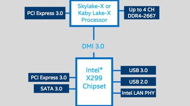 Intel-Prozessoren: Starttermine für Kaby Lake-X, Skylake-X und Coffee Lake
