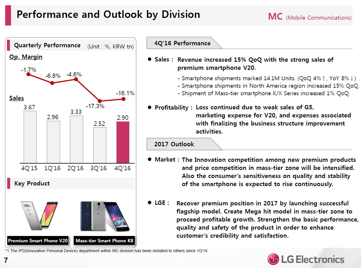 Mobile Communications Group im vierten Quartal
