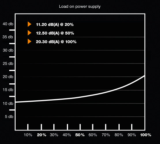be quiet! Pure Power 10 600W CM – Lautstärkekurve