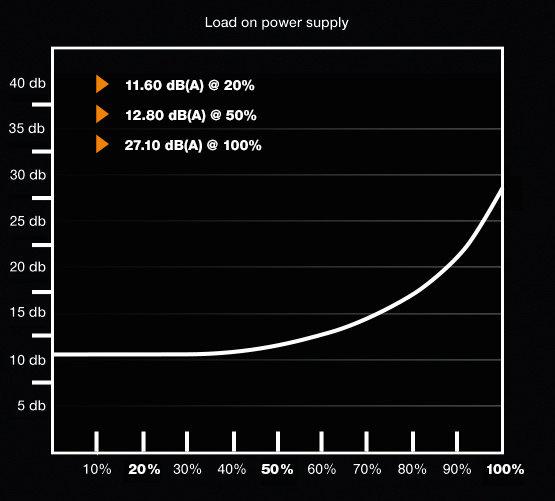 be quiet! Pure Power 10 700W CM – Lautstärkekurve