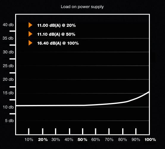 be quiet! Pure Power 10 350W – Lautstärkekurve