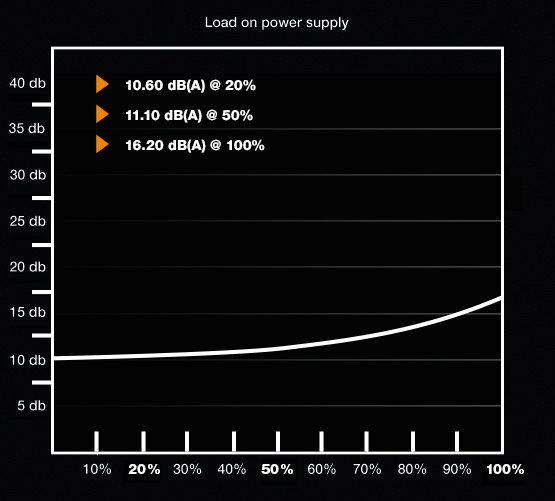be quiet! Pure Power 10 400W – Lautstärkekurve