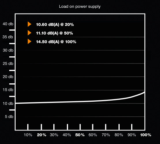 be quiet! Pure Power 10 400W CM – Lautstärkekurve