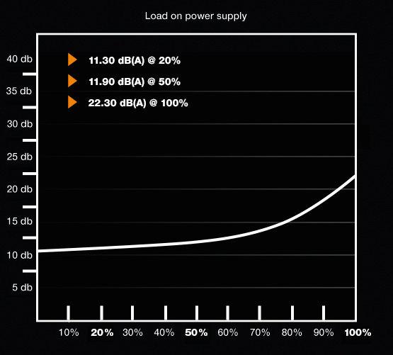 be quiet! Pure Power 10 500W – Lautstärkekurve