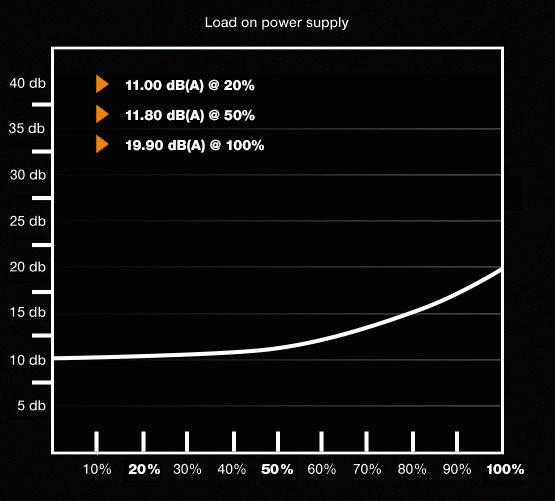 be quiet! Pure Power 10 500W CM – Lautstärkekurve