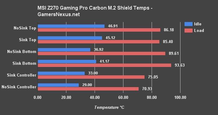 Controller wird mit M.2 Shield wärmer als ohne