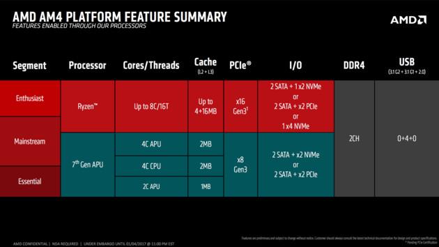 Ryzen und AM4: Auch AMD stellt keine Treiber für Windows 7 bereit