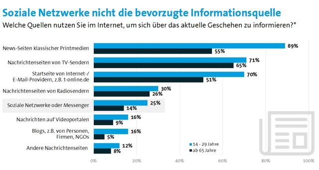 Bitkom: Soziale Netzwerke als Informationsquelle nur auf Rang 5