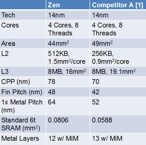 AMD Zen vs. Intel Skylake