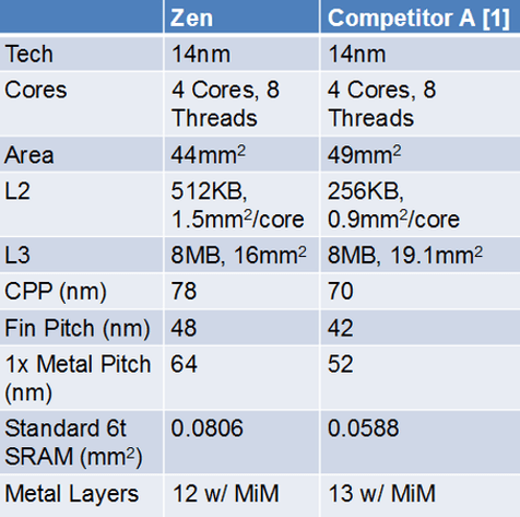 AMD Zen vs. Intel Skylake