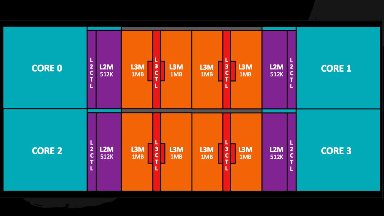 AMD Ryzen: Zen mit 10 % Flächenvorteil gegenüber Intel Skylake