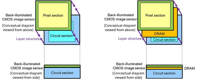 Vergleich zwischen klassischem Aufbau (links) und mit DRAM-Ebene