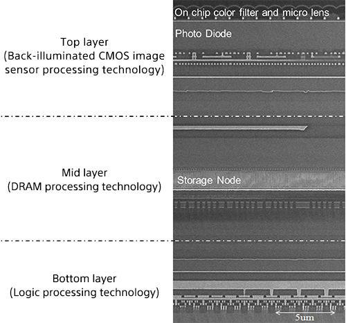 Aufbau des neuen CMOS-Sensors
