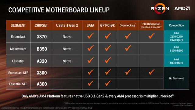 So positioniert AMD die Plattform gegenüber Intel