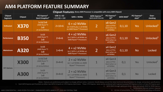 AM4-Plattform: I/O von Chipsätzen und CPU zusammengefasst