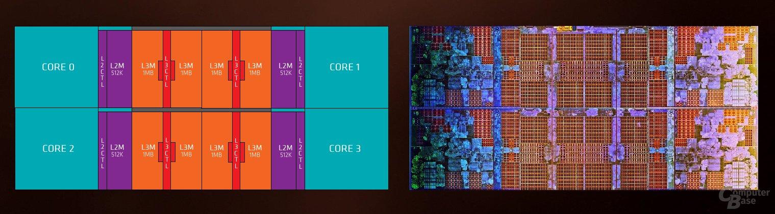 Zen Core CPU Complex