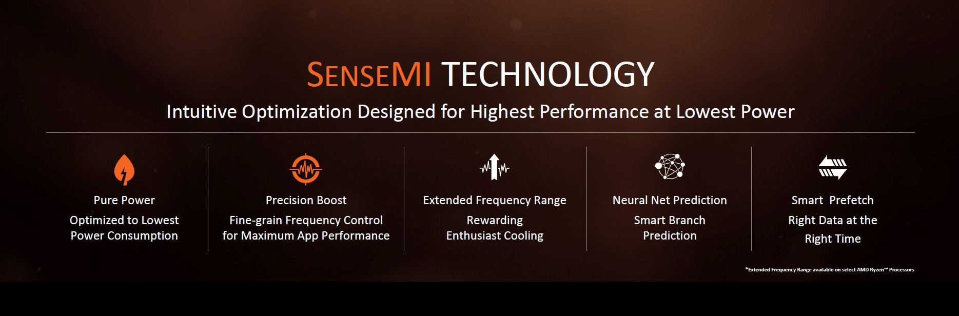 AMD Ryzen 7 Sense MI Technology Features